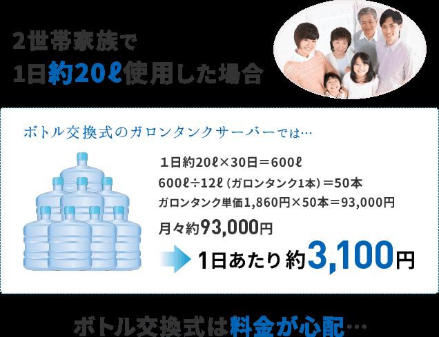 2世帯家族で1日20リットル使用した場合、ボトル交換式のガロンタンクサーバーでは1日あたり約3,100円